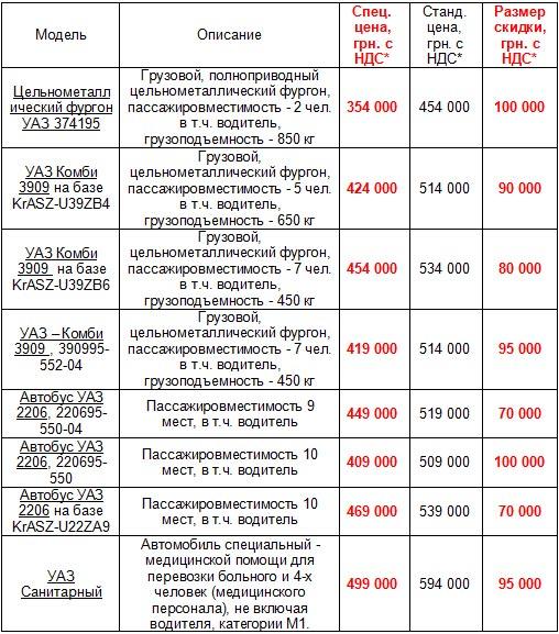 УАЗы доступны со скидкой до 100 000 грн. - УАЗ