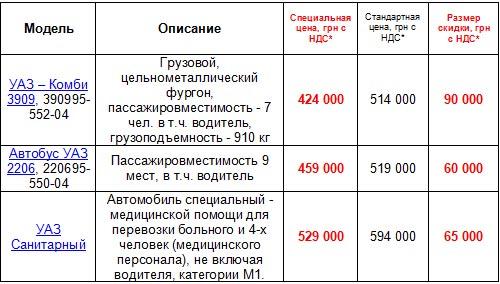 Скидка на коммерческую технику УАЗ достигает 18% - УАЗ