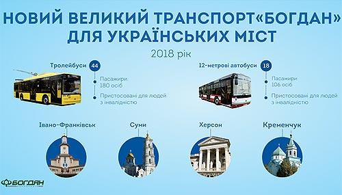 Год масштабных проектов: «Богдан» рассказал о векторах развития в 2018 году - Богдан
