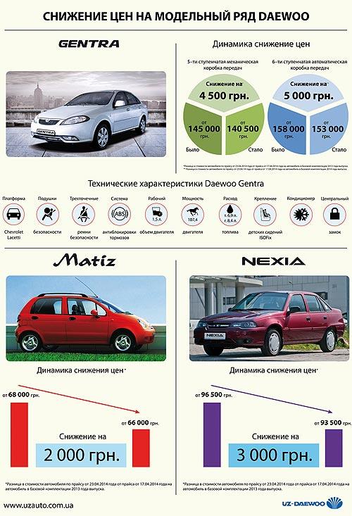 На весь модельный ряд Daewoo в Украине снижены цены - Daewoo