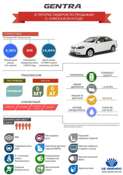 Daewoo Gentra вошла в ТОП–5 лидеров С–класса в 2014 году. Инфографика - Daewoo