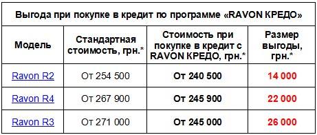 Купить Ravon в кредит можно с выгодой до 26 000 грн. - Ravon