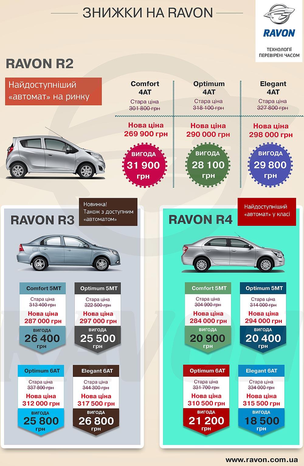 Скидки на Ravon. Выгода может достигать более 31 000 гривен. Инфографика - Ravon