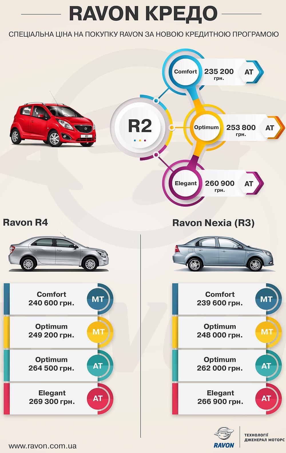 Ravon Кредо. На Ravon установлены специальные цены по новой кредитной программе. Инфографика - Ravon