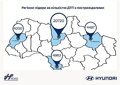 Hyundai в Украине будет повышать безопасность дорожного движения - Hyundai