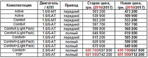 До конца октября на кроссовер Hyundai Creta действуют выгодные цены - Hyundai