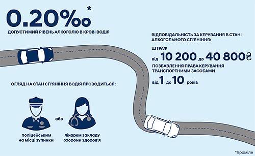 74% украинских водителей знают о допустимом количестве алкоголя в крови - алкогол