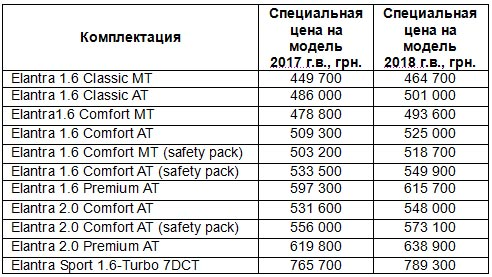 В Украине снижены цены на бизнес-седан Hyundai Elantra - Hyundai