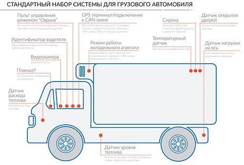 В Украине заработает система мониторинга для коммерческого транспорта и автобусов Hyundai - Hyundai