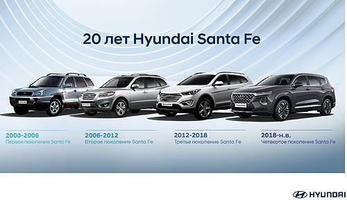 Hyundai Santa Fe празднует 20-летие: как менялась модель