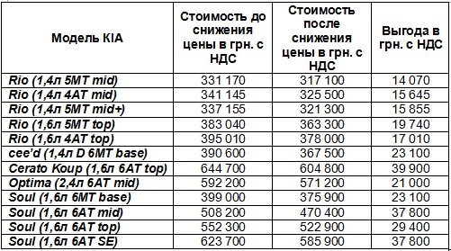 На автомобили KIA действуют соблазнительные цены - KIA