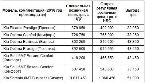 На Kia 2016 года производства установлены специальные весенние цены - Kia