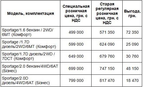 Лидер украинского рынка Kia Sportage доступен по специальной цене от 499 000 грн. - Kia