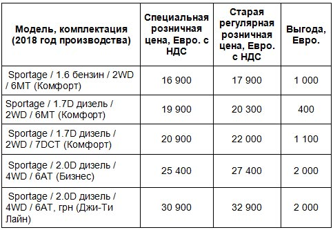 Kia Sportage предлагается с выгодой до 2 000 Евро - Kia