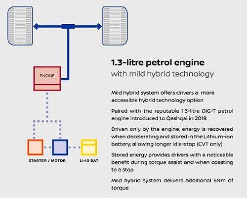 Какими двигателями будет оснащаться новый Nissan Qashqai - Nissan