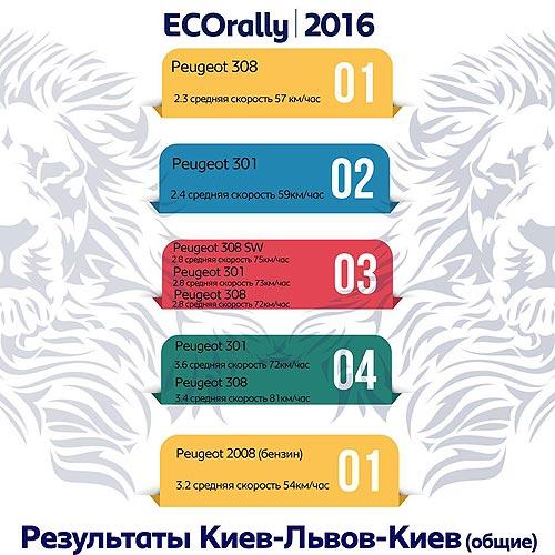 Новый бензиновый PEUGEOT 2008 установил в Украине расход 3,2 л/100 км - PEUGEOT