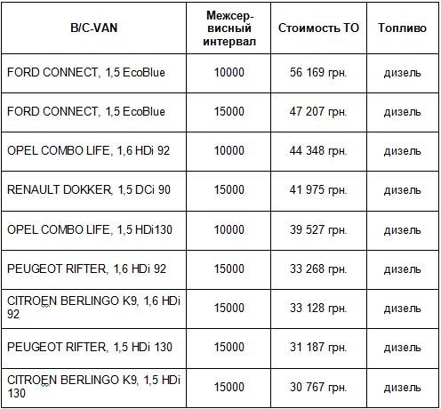 Перезагрузка сервиса PSA в Украине: сколько теперь стоят ТО коммерческих авто на фоне конкурентов - сервис PSA