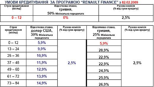 В дилерской сети Renault действуют автокредиты по ставке 0% - Renault