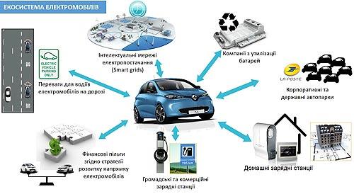 Особенности запуска электромобилей на украинском рынке. Опыт Renault - электромобил