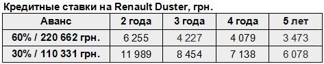 Renault Duster доступен в кредит под 0,01% на 3 года или за 4 227 грн. в месяц - Renault