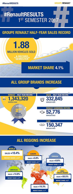 Группа Renault установила рекорд по продажам за полугодие 2017 - Renault