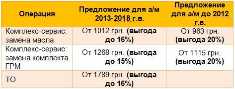 Renault в Украине запустила выгодное ТО с сюрпризом - Renault