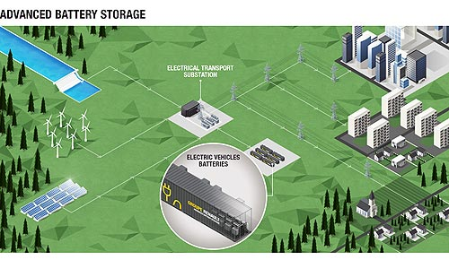 Renault запускает систему хранения энергии от аккумуляторов электромобилей