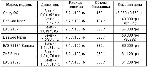 Самые доступные в Украине: выбираем автомобиль за $7500 - доступны