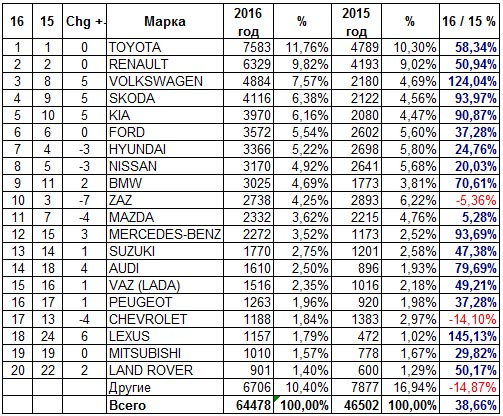 ffa4ba86dbce ТОП-20 самых популярных марок авто в Украине 2016. Продажи новых легковых  автомобилей за 2015-2016 гг. данные AUTO-Consulting