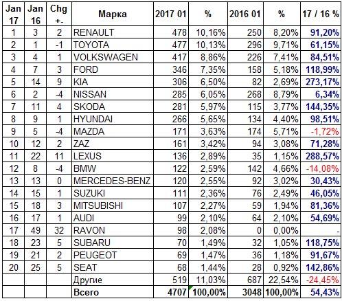В январе украинский авторынок вырос на 54% - авторынок