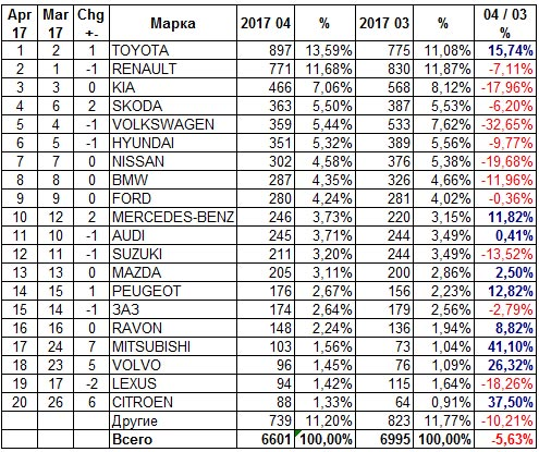 Украинский авторынок в апреле вырос на 17% - авторынок