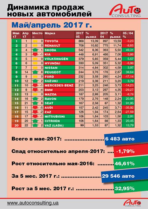 В мае украинский авторынок вырос на 47% - авторынок