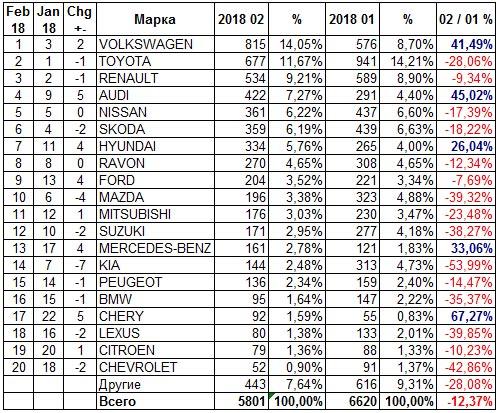 В феврале украинский авторынок вырос на 22%, но темпы замедляются - авторынок