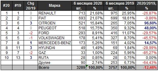 Украинский авторынок в первом полугодии 2020: как поменялись лидеры продаж - авторынок