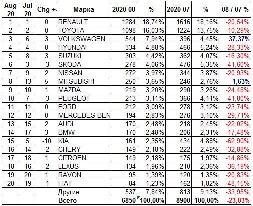 В августе украинский авторынок пошел на спад - статистика