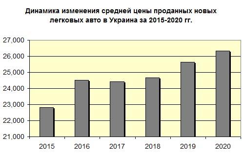 Украинцы в 2020 году стали покупать более дорогие автомобили - авторынок