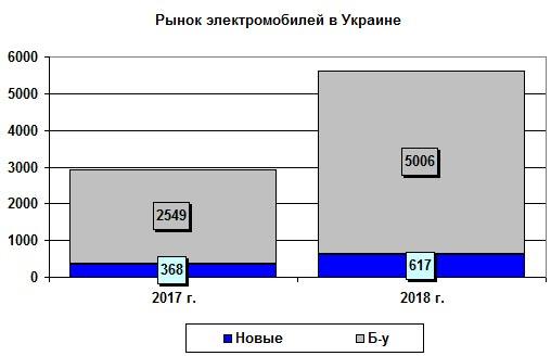 Главные тренды на украинском рынке электромобилей. Что же настимулировали за 2018 год - электро