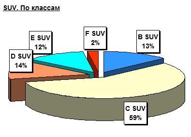 Из страны седанов Украина превратилась в страну внедорожников - внедорожник