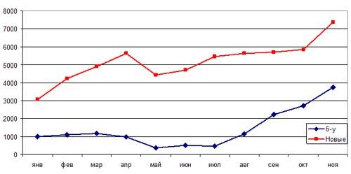 Повезли ли украинцы недорогие б/у авто по сниженным акцизам? Кто выиграл от реформы