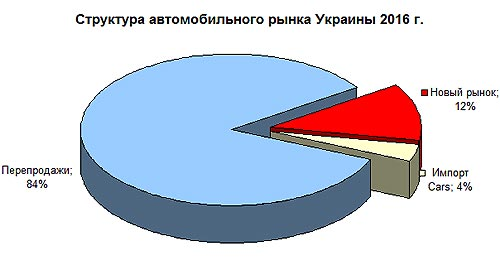 Из-за импорта б-у автомобилей украинские автосалоны недосчитались 15 тыс. покупателей - импорт