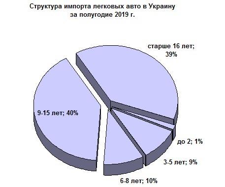 Эксперты определили средний возраст ввозимых в Украину авто - ввоз