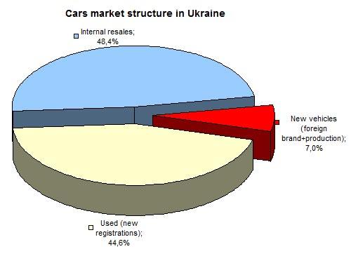 Новые или б-у: что покупают украинцы в разных регионах - б-у