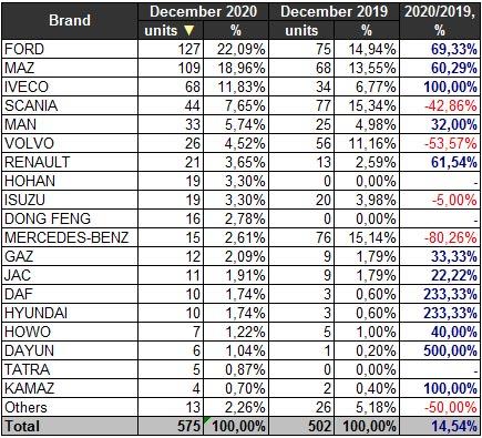 Украинский рынок грузовиков в декабре вырос на 14,5% - рынок грузовиков