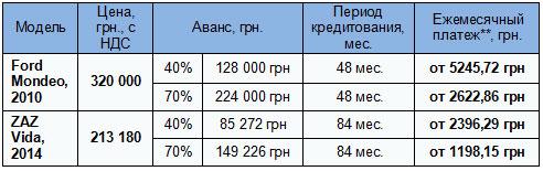 В Украине действует выгодная программа кредитования автомобилей с пробегом - пробег