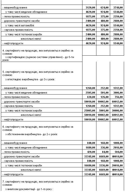 В Украине хотят поднять стоимость сертификации авто в 168 раз - ВААИД