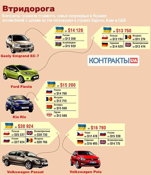Минэкономики: Если бы мы не ввели спецпошлины, то альтернативы импорту авто уже бы не было