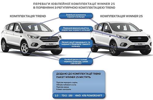На юбилейную партию Ford Kuga в комплектации Winner 25 действуют специальные цены - Ford