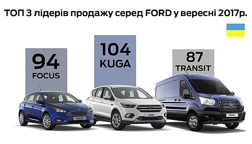 Сентябрь стал лучшим месяцем в 2017 году для Ford в Украине - Ford