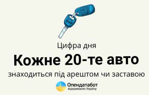 В Украине каждый 20 автомобиль находится под арестом или залогом