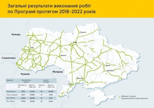 На строительство дорог потратят 300 млрд. грн. - дорог